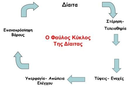 faylos_kyklos_diaitas